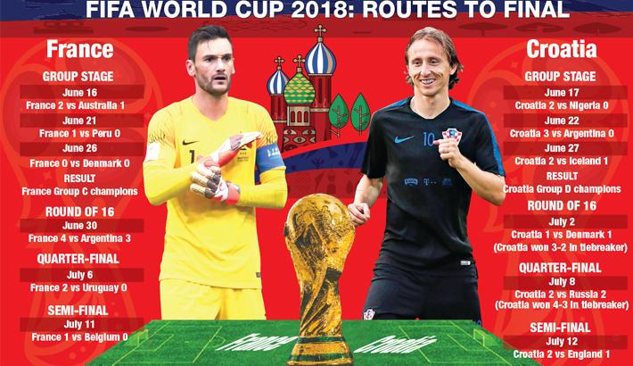 France, Croatia on road to glory