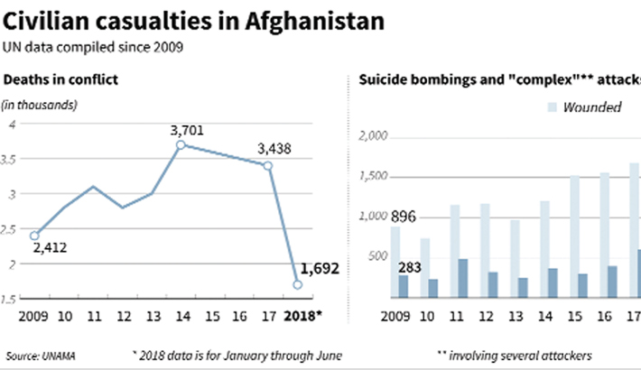 Civilian deaths in war-torn  Afghanistan hit record high