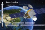 Bangabandhu Satellite-1 starts operation with SAFF Cup coverage on BTV