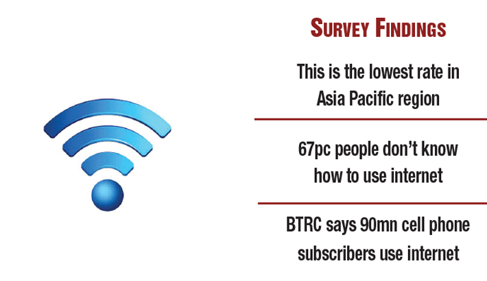 Only 13pc use internet  in Bangladesh!