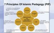 Islamic Pedagogy: A need of time