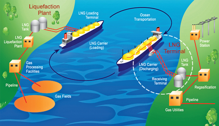 LNG value chain challenges