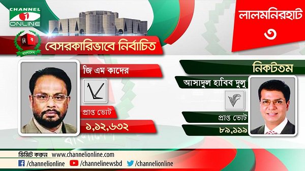 GM Quader from Lalmonirhat-3 elected unofficially