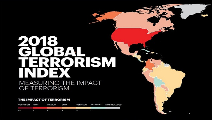 Bangladesh gains on Global Terror Index