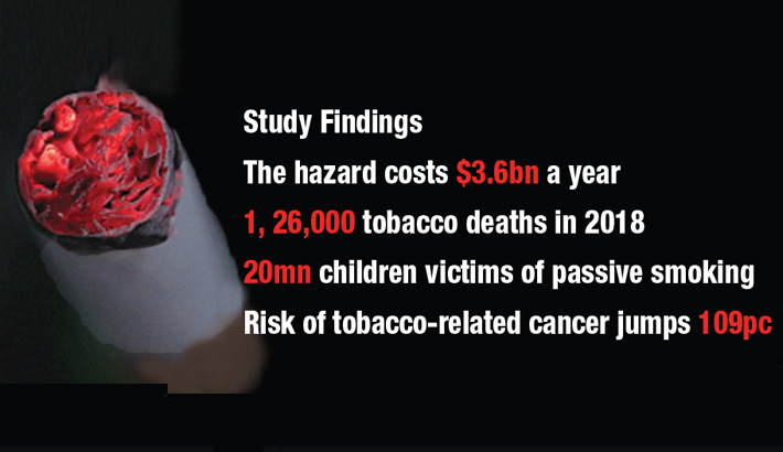 Tobacco eats up  1.4pc of GDP