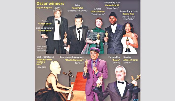 Oscars 2019: Cuaron wins three for 'Roma', 'Green Book' best film
