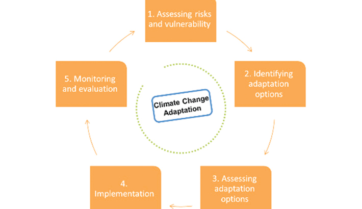Monitoring and Evaluation of Climate Change Adaptation
