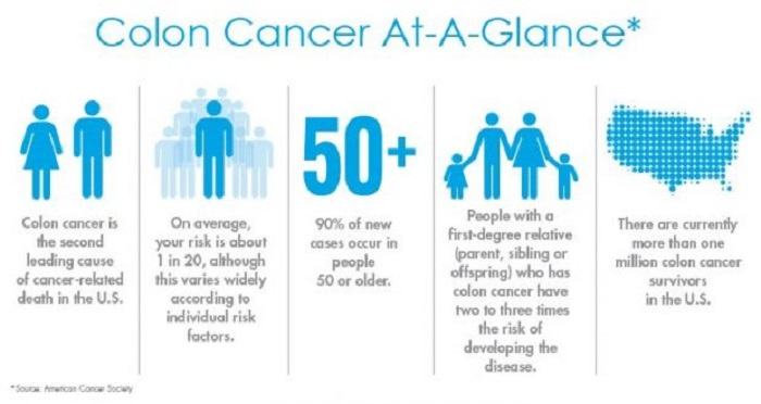 People above 50 years should be screened for colon cancer