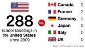 School shootings around the world