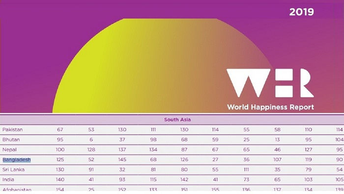 Bangladesh slips 10 notches in Happiness Index, ranks 125th