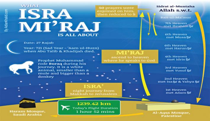 Significance of Mi'raj