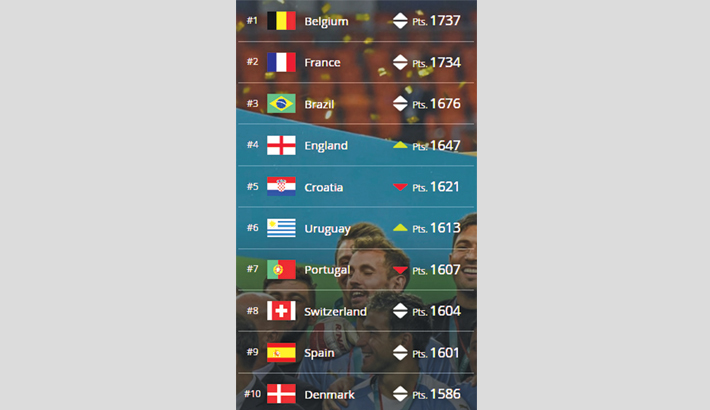 Belgium top FIFA rankings as England on rise