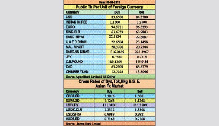 Taka drops against major currencies