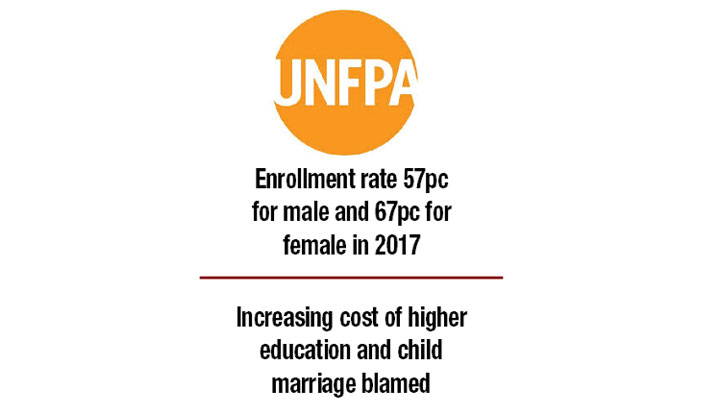 Enrollment rate still very low: UNFPA