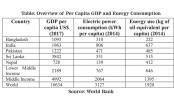 Energy Policy, Governance and Pricing to Combat Global Warming