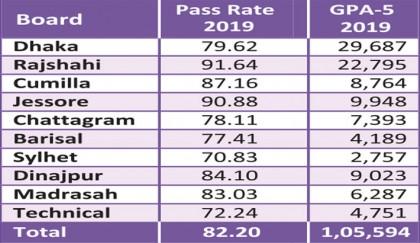 82.2pc pass SSC exams
