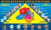Lok Sabha elections 2019: BJP vs Congress vs AAP: A triangular contest for 7 Delhi seats