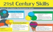 Curriculum development for 21st century education