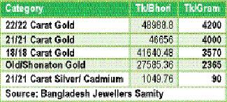 Gold price