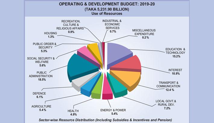 Lofty budget eyes big growth