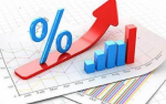 GDP target achievable but its investment ratio must increase: FICCI