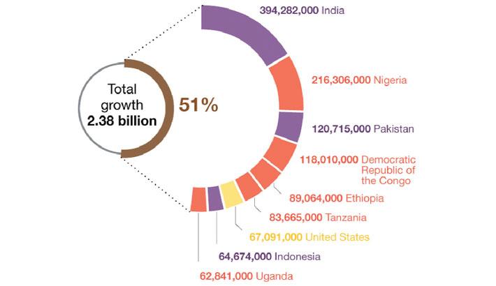 World population to reach 9.7bn in 2050: UN