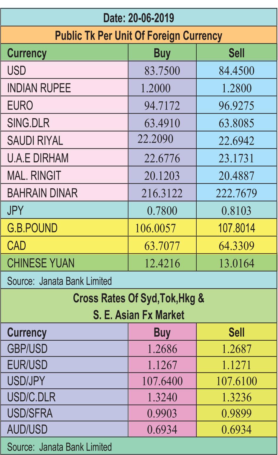 Taka drops against pound, euro