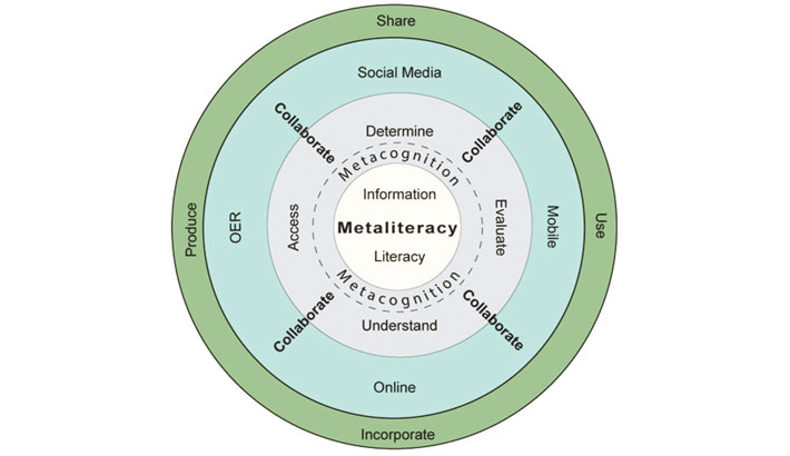 """Essence of Learning """"Metaliteracy"""" in the Age of Fake News"""