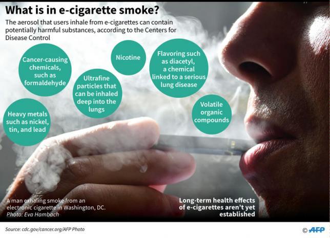 Vaping-linked lung injury kills 18 in US