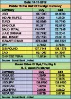 Taka gains against euro, pound