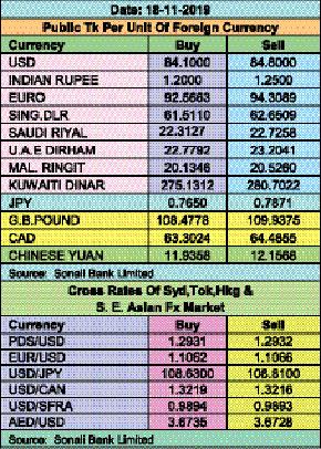 Taka drops against euro, pound