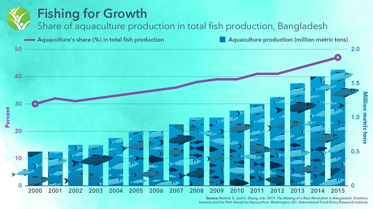 Fishing for Growth in Bangladesh