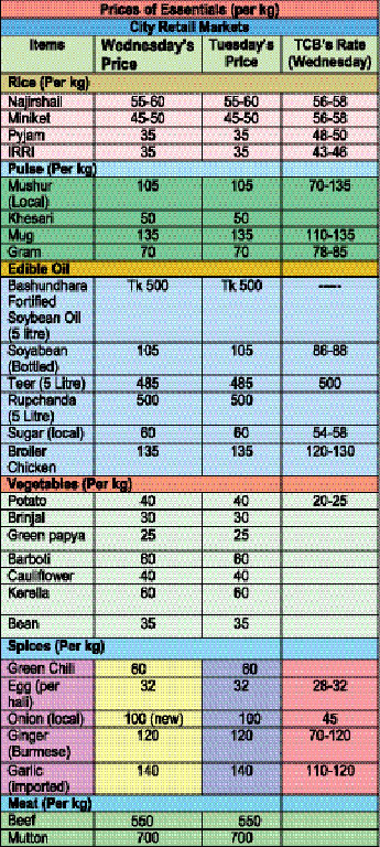 Commodity at a glance