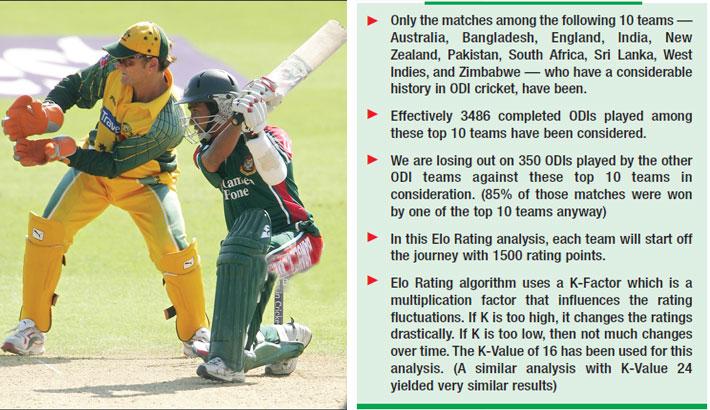 Ashraful: Hero of biggest ODI's upset