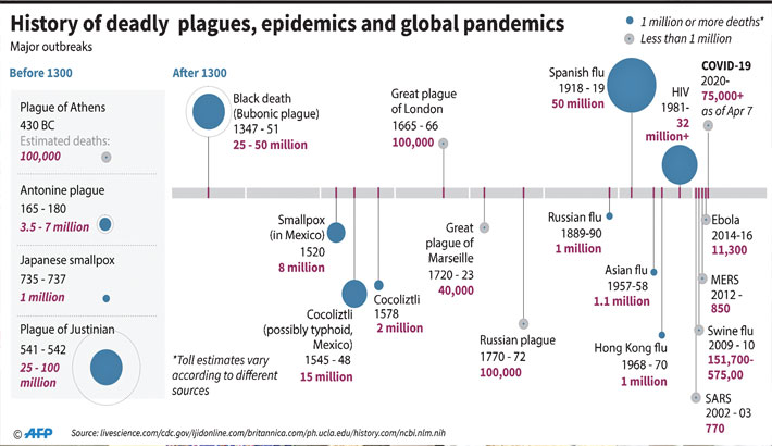 History of deadly plagues, epidemics and global pandemics