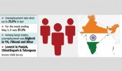One-fourth employed lost  job in India