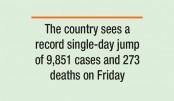 India corona toll hits 6,348