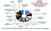 Challenging budget amid corona crisis