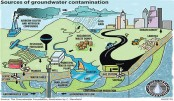 Preventing groundwater pollution