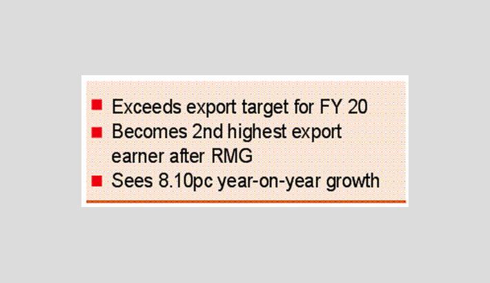 Jute sector shines despite corona