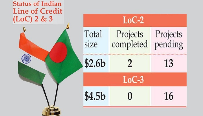 Indian LoC projects gather pace in last two years