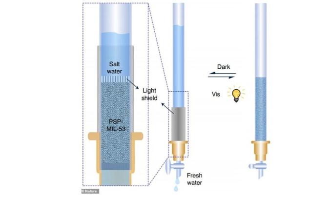 Aussie scientists make seawater drinkable using sunlight