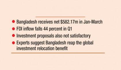 Bangladesh yet to get fillip to FDI inflow