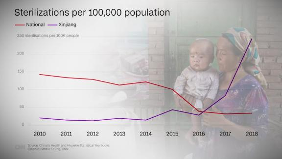 Xinjiang government confirms huge birth rate drop but denies forced sterilization of women