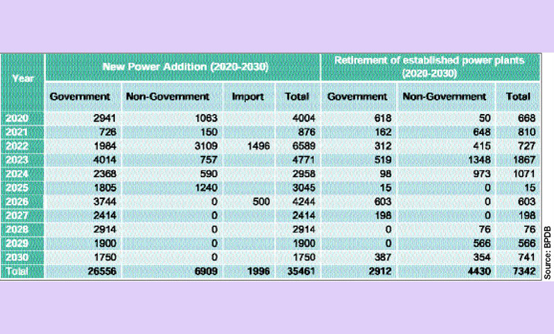 Govt plans to close 94 costly power plants by 2030