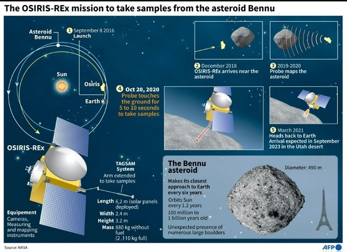 NASA probe Osiris-Rex 'boops' asteroid Bennu in historic mission