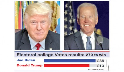 US poll results in pendulum