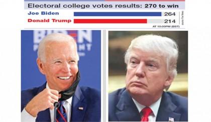 Trump defiant as Biden close to victory