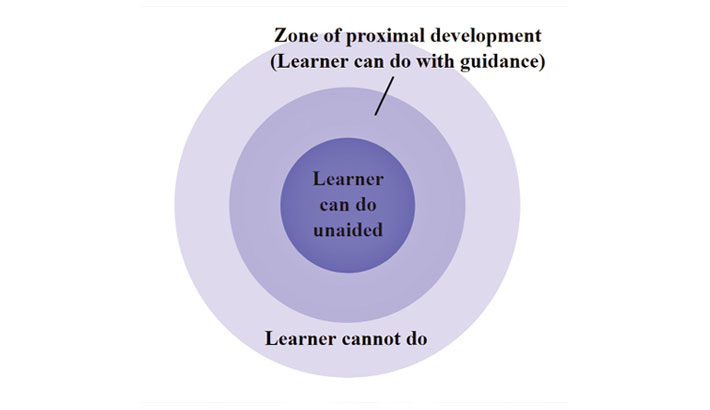 Leading Learners through Zone of Proximal Development