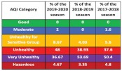 Dry Season - Period of  Worst Air Quality